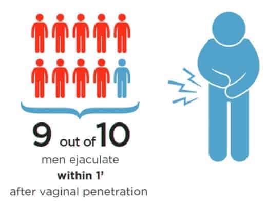statistik ejakulasi dini