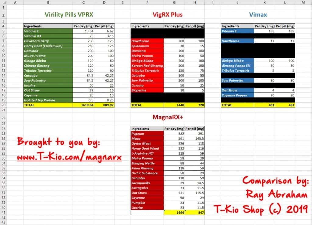MagnaRX= vs VPRX vs VigRX Plus vs Vimax